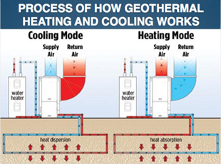 Hovis Custom Builders Inc Geothermal Heating And Cooling